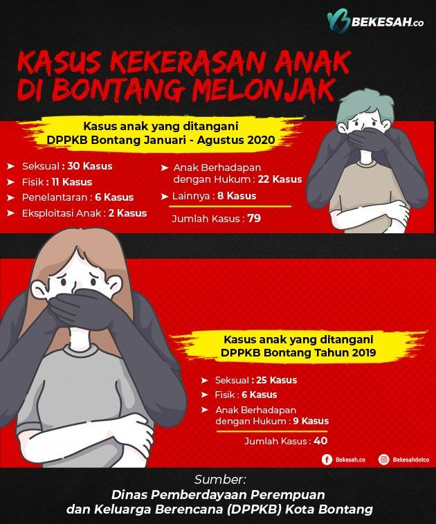 Photo of Kasus Kekerasan Anak di Bontang Melonjak