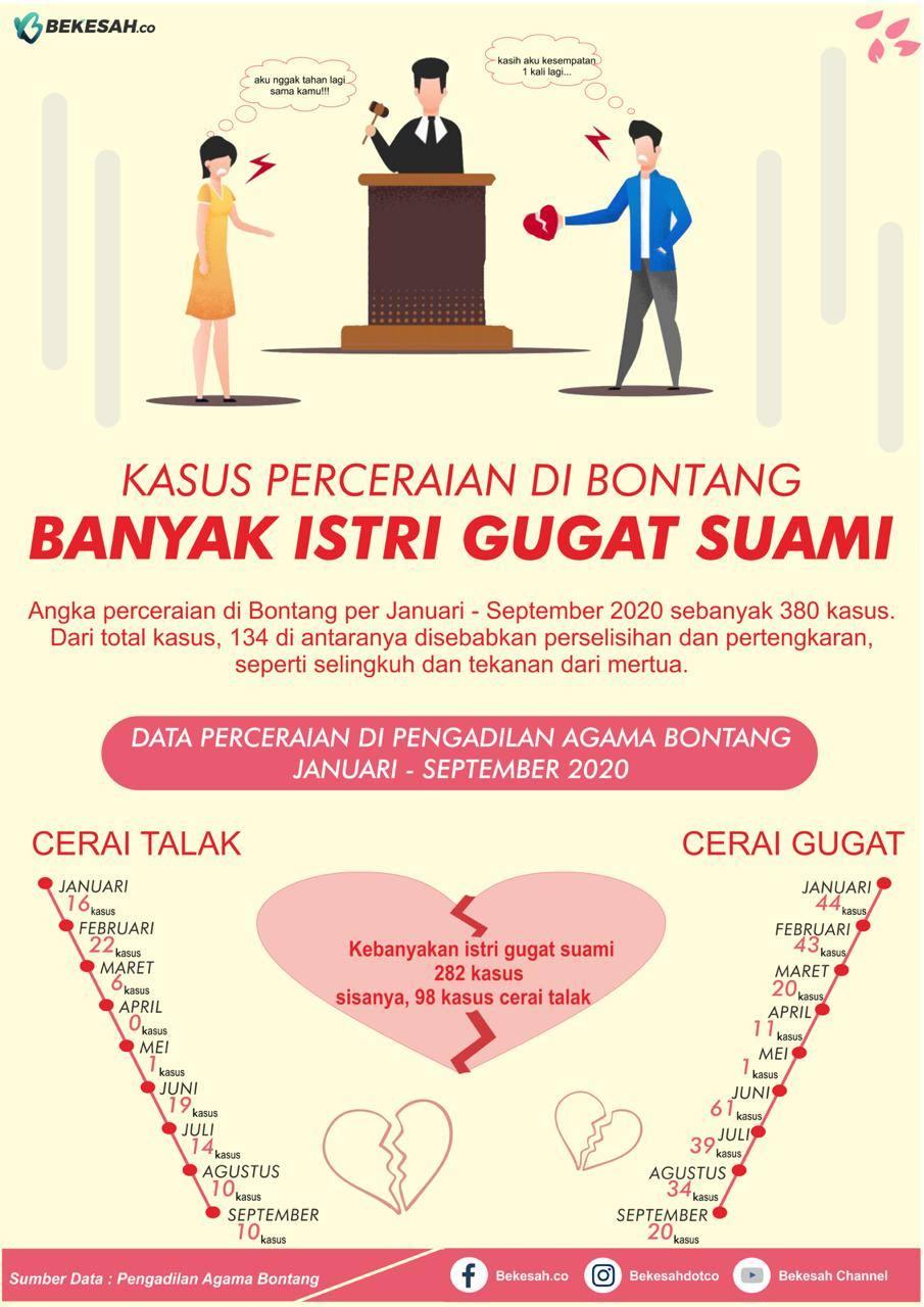 Photo of Kasus Cerai di Bontang, Banyak Istri Gugat Suami
